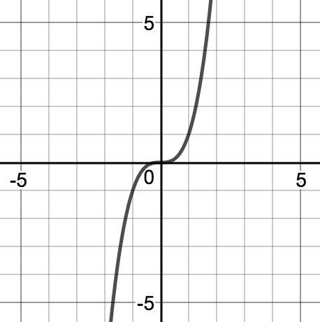 Match Fishtank - Algebra II - Unit 3: Polynomials - Lesson 2